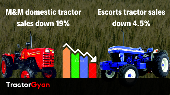 https://images.tractorgyan.com/uploads/1575376241-M&M-escorts-tractor-sales-decline-in-November-2019.png