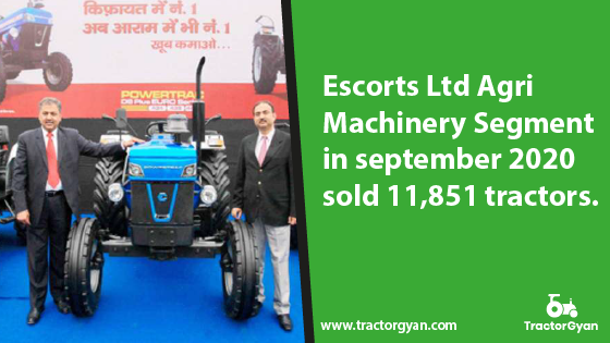 https://images.tractorgyan.com/uploads/1601544504-Escorts-Volumes-grew-by-9-percent-in-September.png