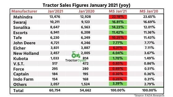 Fada Research shows retail tractor sales up by 11.14 percent YOY in January 2021