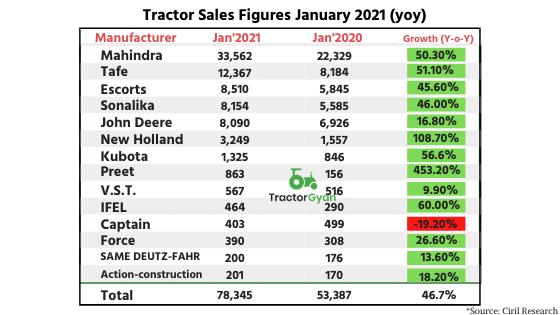 https://images.tractorgyan.com/uploads/1637/60362c075783d_sales-figure.png