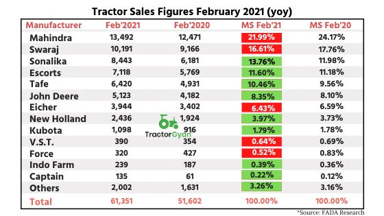 Fada Research shows Retail tractor sales up by 19 percent YOY in February 2021