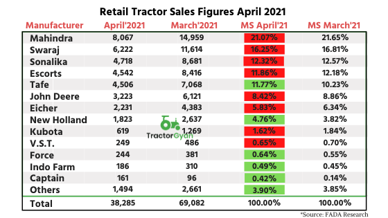 https://images.tractorgyan.com/uploads/2125/609b642cab4da_Retail-Tractor-Sales-Figures-April-2021-(yoy).png