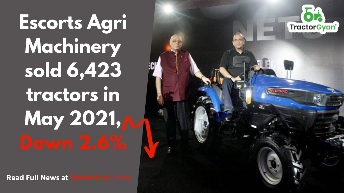 Escorts Agri Machinery sold 6,423 tractors in May 2021, Down 2.6%