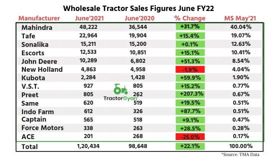 Wholesale Tractor Sales Figures June FY22