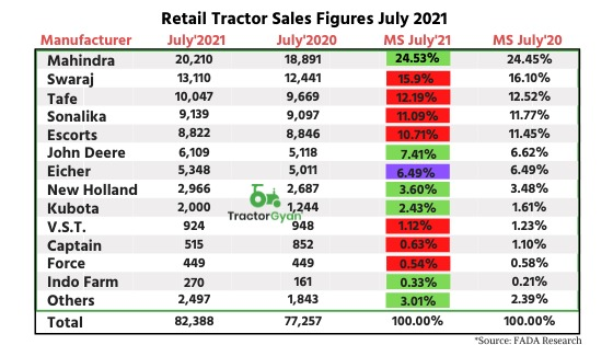Retail Tractor sales up by 6.6 percent YoY in July 2021 shows Fada Research