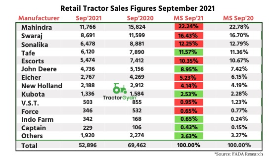 Retail Tractor sales down by 23.85 percent YoY in September 2021 shows Fada Research